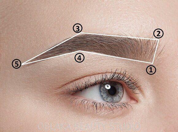 5 точек бровей, форма глаз и лица